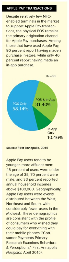 Apple Pay transactions_firstannapolis