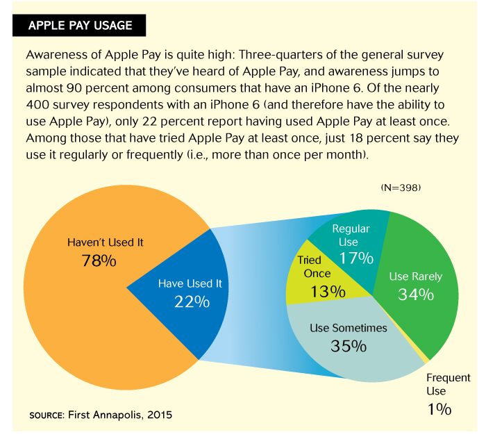 Apple Pay usage_firstannapolis