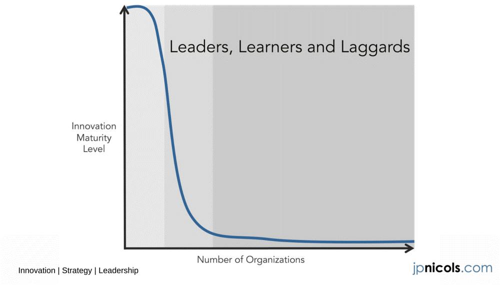 leaders_learners_laggards_nicols