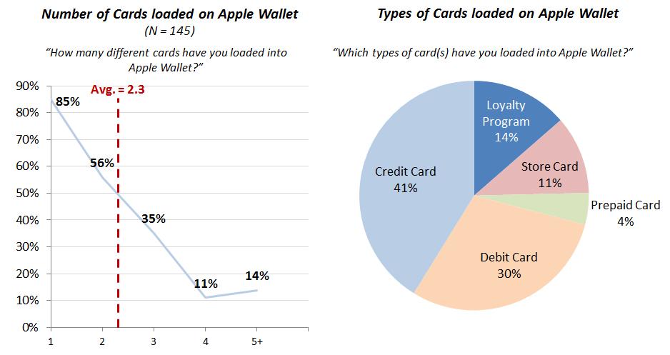 Figure-3_-Apple-Wallet-Usage_