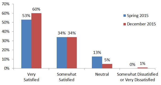 Figure-5_-Apple-Pay-Satisfaction_