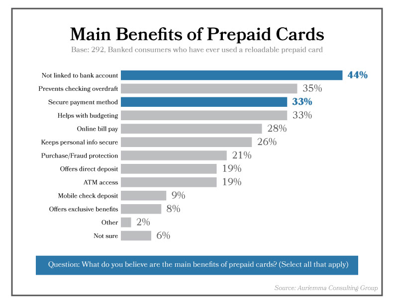 Reloadable Prepaid Cards >> Three Under Tapped Markets And Use Cases For Prepaid Cards